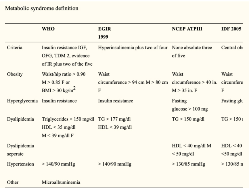 metabolic syndrome definition
